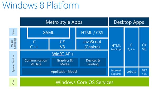 https://import.viva64.com/docx/terminology/Windows_Runtime_ru/image1.png
