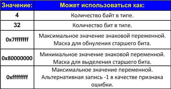 https://import.viva64.com/docx/warnings/V112_ru/image1.png