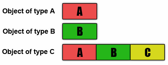 Figure 1 - Arrangement of an object of a class created through multiple inheritance in memory