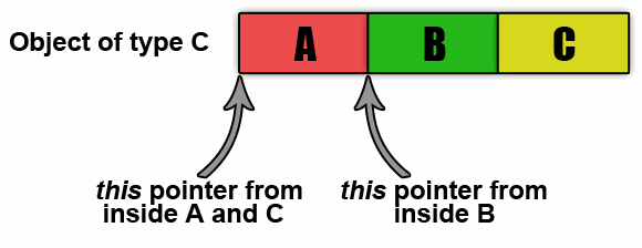 """Figure 2 - """"this"""" pointers and memory blocks"""