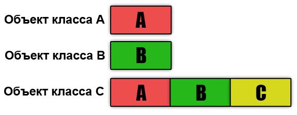 Рисунок 1 - Расположение в памяти объекта класса, полученного путём множественного наследования