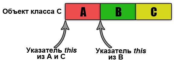 """Рисунок 2 - Указатели """"this"""", и блоки памяти"""